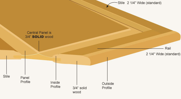 Door profiles for Raised panel door templates